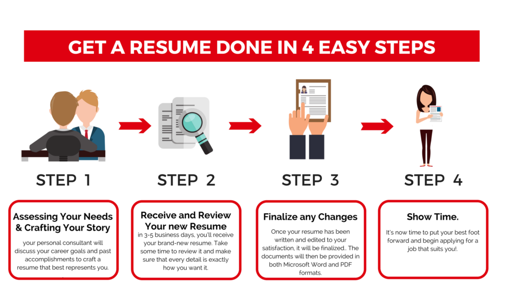 resume done in 4 steps